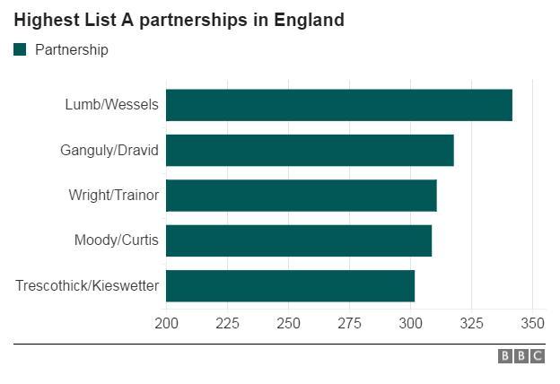 List A partnerships