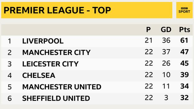 Snapshot of the top of the Premier League - 1st Liverpool, 2nd Man City, 3rd Leicester, 4th Chelsea, 5th Man Utd & 6th Sheff Utd