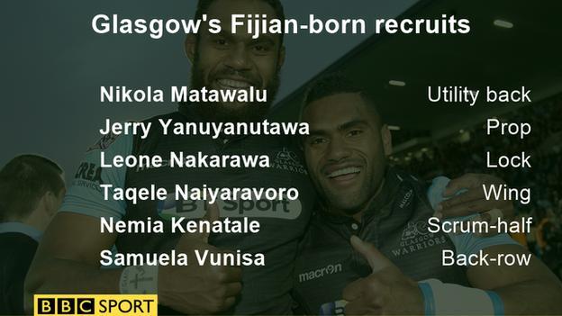 Glasgow Warriors' Fijian recruits