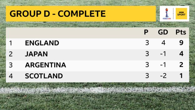 Group D table showing England top with nine points, Japan second with four points, Argentina third with two points and Scotland fourth with one point