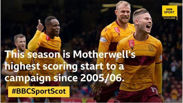 Motherwell stats graphic