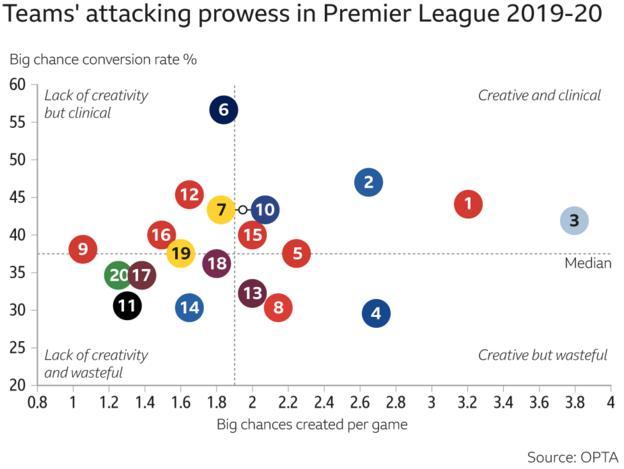 Premier League attacking prowess - 1. Liverpool 2. Leicester 3. Man City 4. Chelsea 5. Man Utd 6. Tottenham 7 Wolves 8. Sheff Utd 9. Crystal Palace 10. Everton 11. Newcastle 12. Arsenal 13. Burnley 14. Brighton 15. Southampton 16. Bournemouth 17. West Ham 18. Aston Villa 19. Watford 20. Norwich