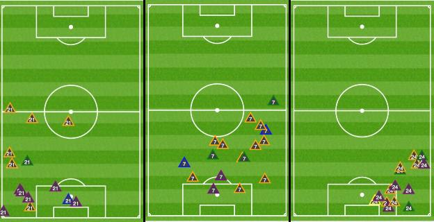 Graphic showing where Chilwell, Kante and James got the ball for Chelsea
