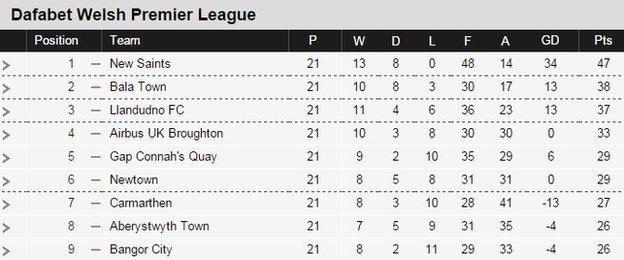 Welsh Premier League's top nine