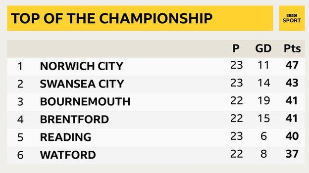 Snapshot of the top of the Championship: 1st Norwich, 2nd Swansea, 3rd Bournemouth, 4th Brentford, 5th Reading & 6th Watford