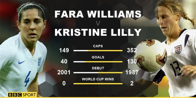 While Fara Williams is England's most capped women's footballer, she is still some way behind now-retired USA legend Kristine Lilly