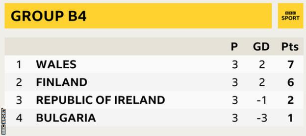 Group B4 in the Nations League showing Wales top and Finland, Republic of Ireland and Bulgaria second, third and fourth respectively