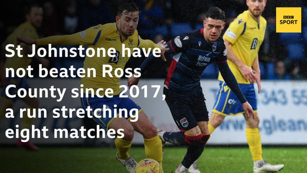 St Johnstone have not beaten Ross County since 2017, a run stretching eight matches