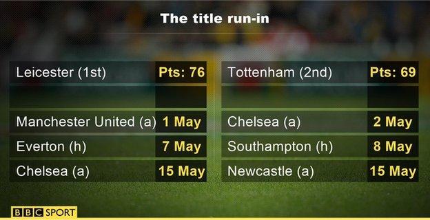 Premier League title run
