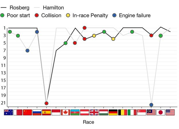 Hamilton v Rosberg graphics showing their race results so far this season: For full results, go to the results tab on the F1 homepage