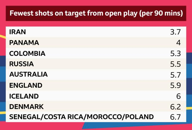 Graphic showing which teams had the fewest shots on target from open play per 90 minutes. Iran: 3.7 Panama 4 Colombia 5.3 Russia 5.5 Australia 5.7 England 5.9 Iceland 6 Denmark 6.2 Senegal, Costa Rica, Morocco and Poland 6.7