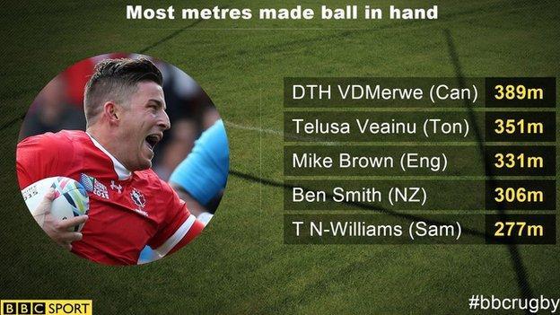 DTH van der Merwe ball carrying stats