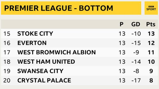 Premier League - bottom six snapshot: Stoke in 15th, Everton in 16th, West Brom in 17th, West Ham in 18th, Swansea in 19th and Crystal Palace in 20th