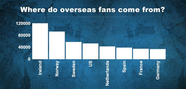 Where do overseas fans comes from?