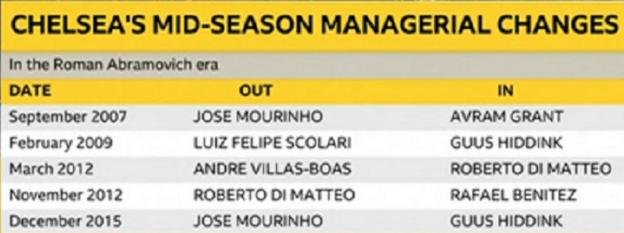 Chelsea have made changes in the middle of the season before