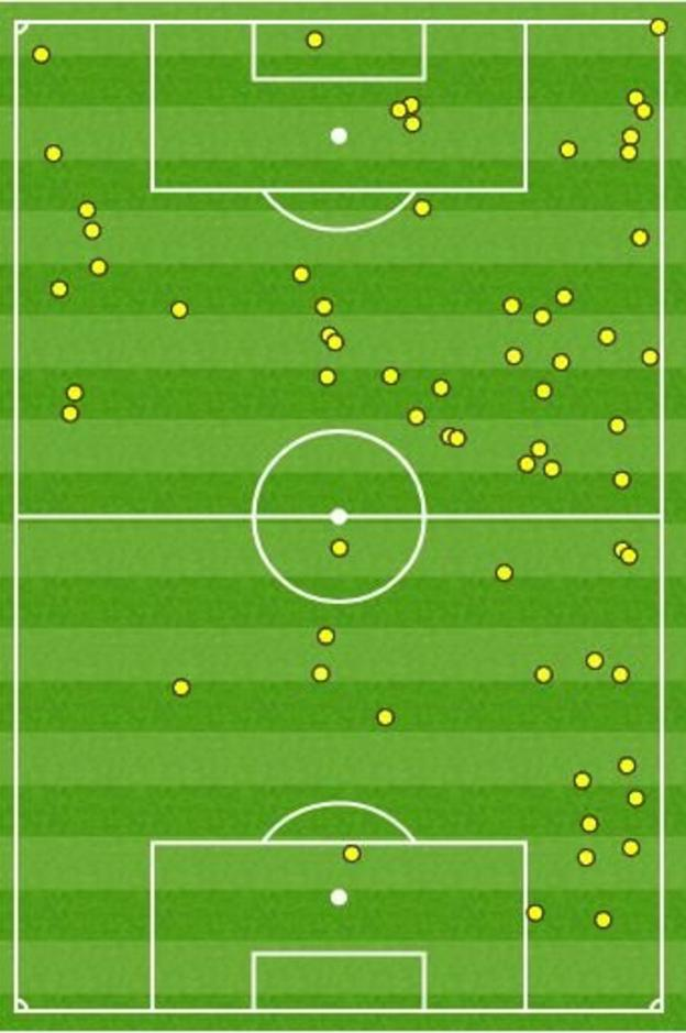 Mahrez's touches
