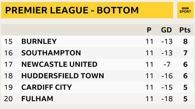 Snapshot of bottom of Premier League table - 15th Burnley, 16th Southampton, 17th Newcastle, 18th Huddersfield, 19th Cardiff and 20th Fulham