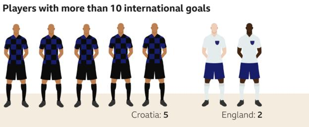 Graphic showing the number of Croatia and England players to have scored more than 10 international goals. Croatia have five players in their squad who have achieved that feat, while England have two (Harry Kane and Danny Welbeck)