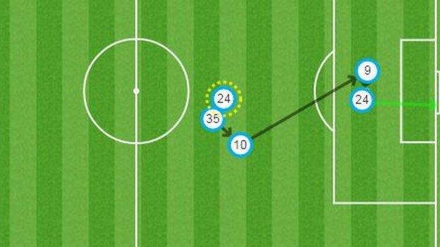 Joe Allen (24) was rewarded for his run from midfield as he met Christian Benteke's (9) knock-down from Philippe Coutinho's (10) ball into the box.