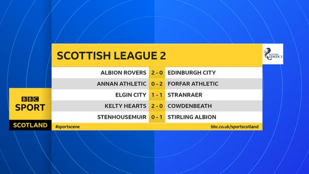 Scottish League Two results