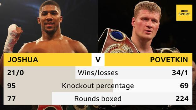 Joshua v Povetkin head to head