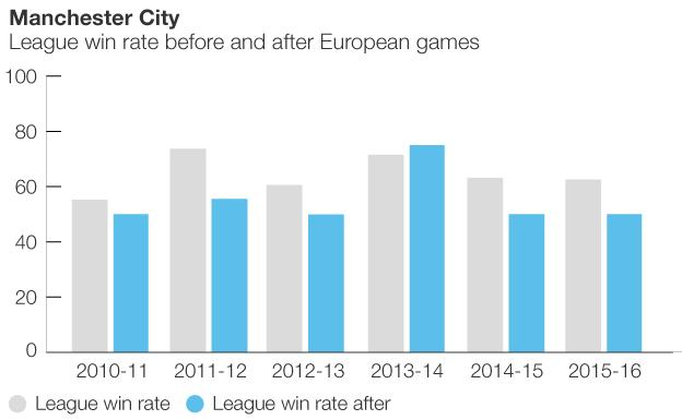 Graphic showing how Man City perform after European games
