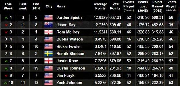 Official World Golf Rankings as of 27 September