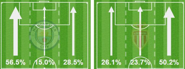 Graphic showing attacking thirds used by Man City and Monaco