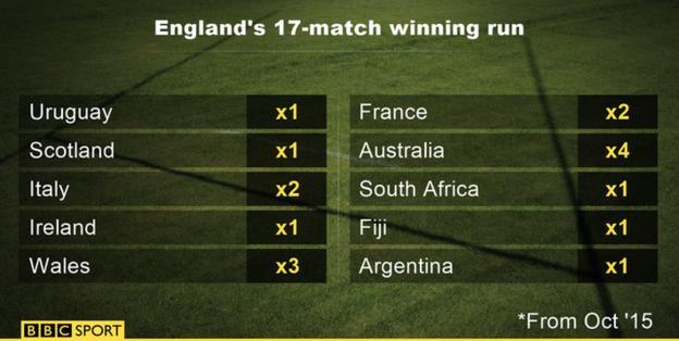 England's 17-match winning run