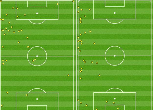 The first half touchmaps of City midfielder Kevin de Bruyne (left) and left-back Bacary Sagna show how far they were pushing forward and leaving space at the back
