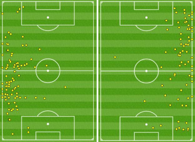 Touches made by England's full-backs Danny Rose (l) and Kyle Walker (r) v Russia