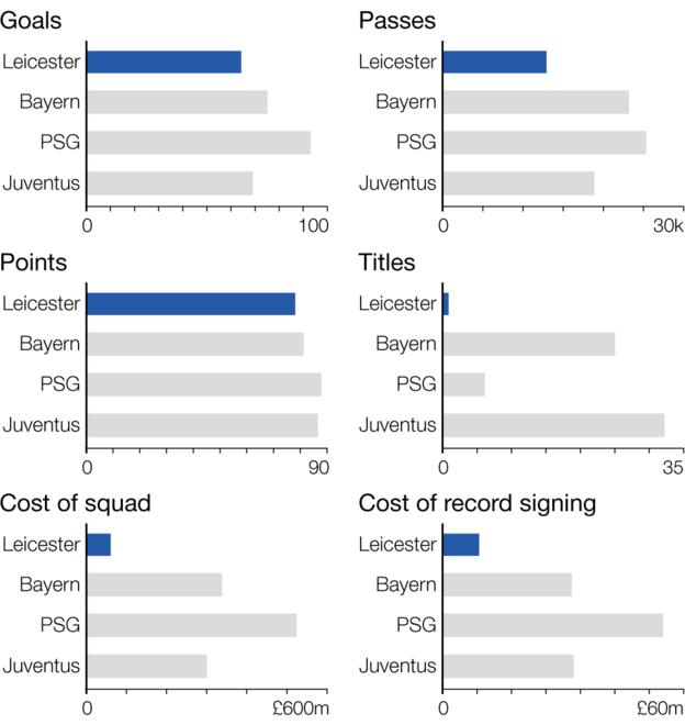 Graphic showing how Leicester compare to other title winners across Europe.- Leicester - Goals: 64, Passes: 12586, Points: 77, Champions: 1 time, Cost of squad: £82m, Record signing: Andrej Kramric: £9m; Bayern - Goals: 75, Passes: 23671, Points: 82, Champions: 25 times, Cost of squad: £337m, Record signing: Javi Martinez: £32m; PSG - Goals: 93, Passes: 25049, Points: 89, Champions: 6 times, Cost of squad: £525m, Record signing: Edinson Cavani £55m; Juventus - Goals: 69, Passes: 18627, Points: 88, Champions: 32 times, Cost of squad: £301m, Record signing: Gianluigi Buffon: £32.6m