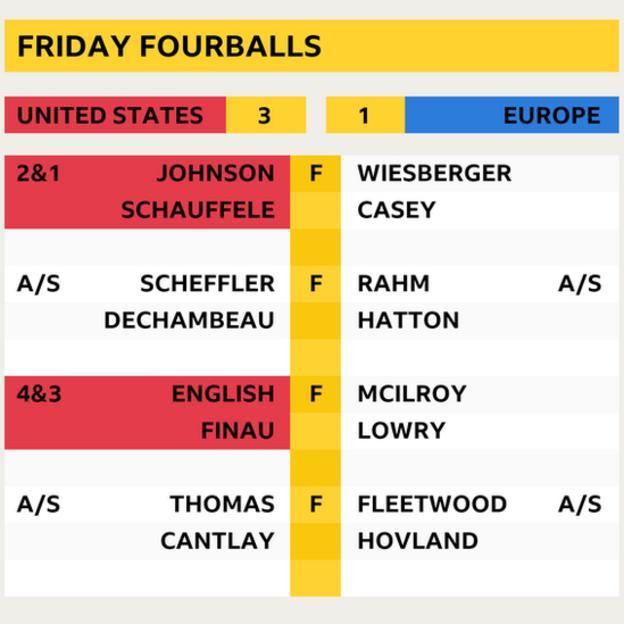 Friday fourballs final scores