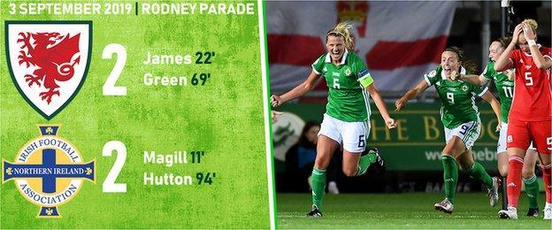 Wales 2-2 NI