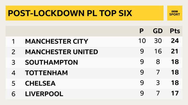Post-lockdown Premier League top six