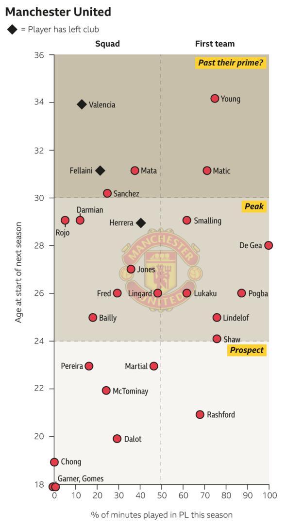 Man Utd squad graphic