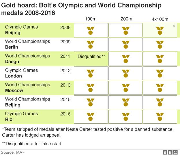 Bolt's medals at World Championships and Olympic Games