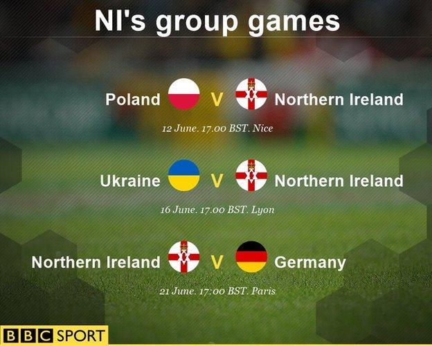 Euro 2016: Northern Ireland play Poland, Ukraine and Germany