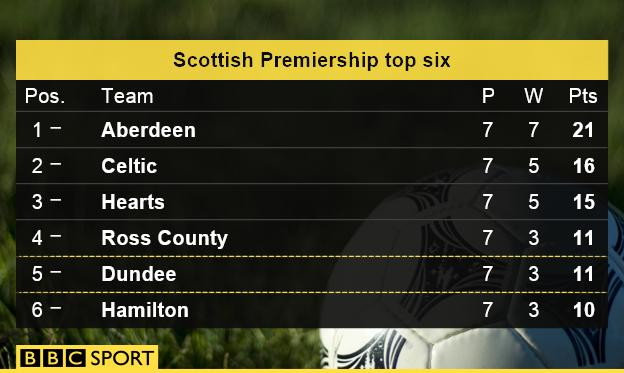 Scottish Premiership top six after seven games