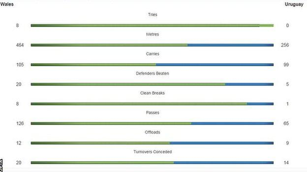 Wales dominated the attack, with possession more evenly split at 52%-48% in the home side's favour