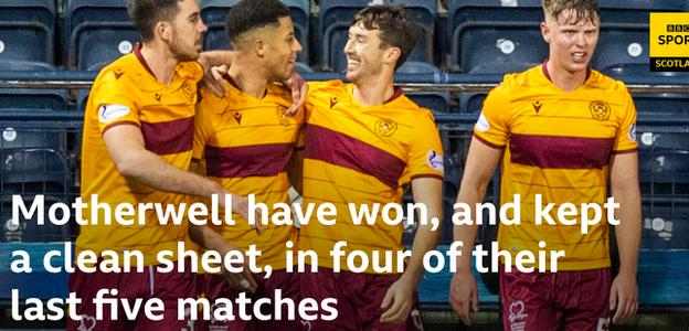 Motherwell stat