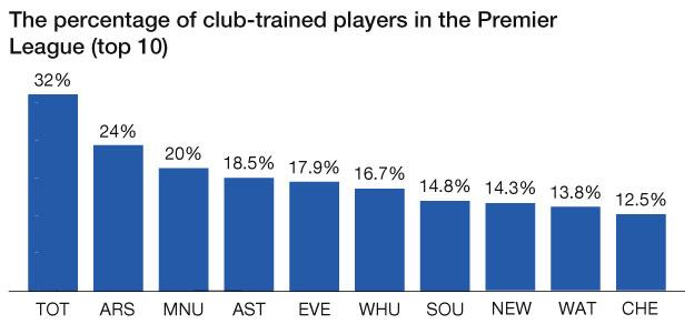 Percentage of club-trained players in Premier league