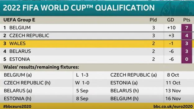 Graphic showing Wales are third in their World Cup qualifying group, with three points from their first two matches, after losing to Belgium then beating the Czech Republic