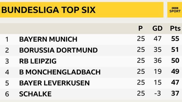Bundesliga top six