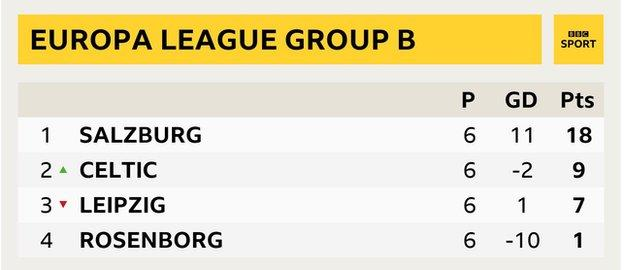 How the final table looked: 1st Salzburg, 2nd Celtic, 3rd RB Leipzig, 4th Rosenborg