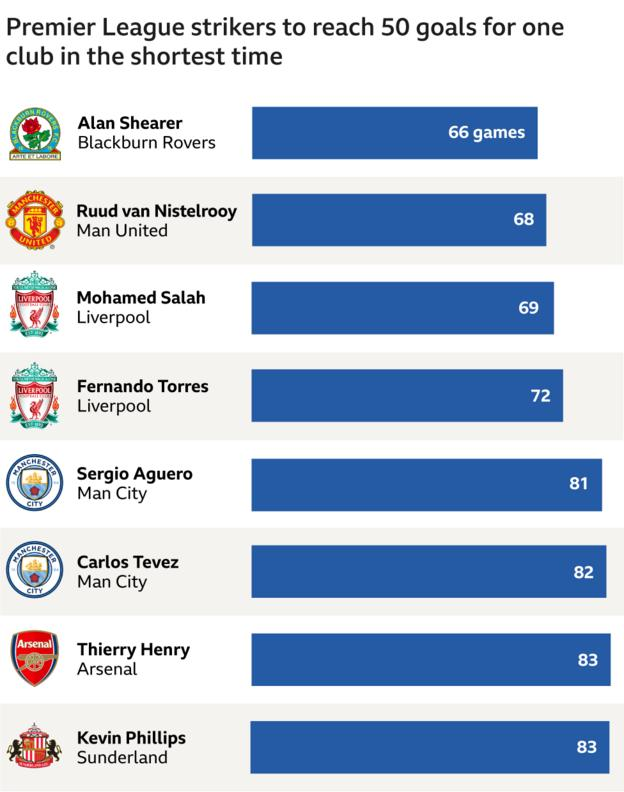 Players quickest to reach 50 goals for one club graphic: Alan Shearer (66 games, Blackburn), Ruud van Nistelrooy (68 games, Man Utd), Mohamed Salah (69 games, Liverpool), Fernando Torres (72 games, Liverpool), Sergio Aguero (81 games, Man City), Carlos Tevez (82 games, Man City), Thierry Henry (83 games, Arsenal), Kevin Phillips (Sunderland)