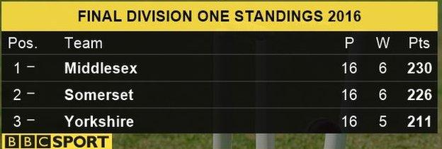 The Division One top three