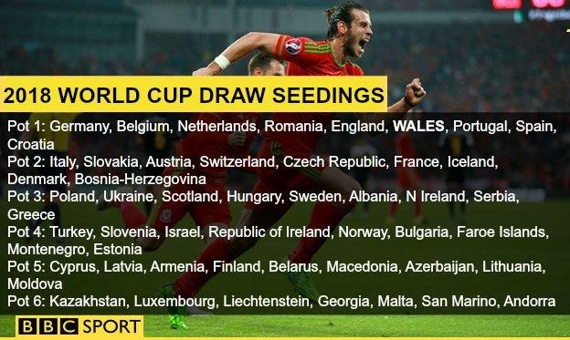 2018 World Cup draw seedings