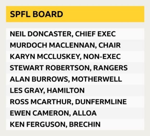 SPFL board
