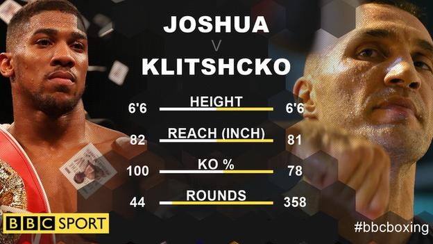 Joshua holds a record of 18 wins from 18 fights, while Klitschko has 64 wins and four losses